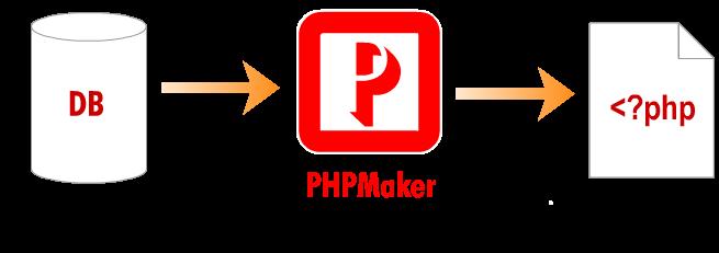 Phpmaker main